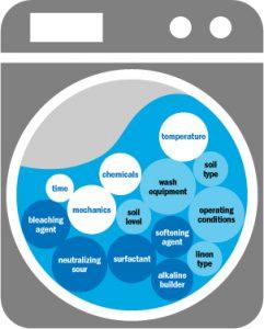 Elements Successful Wash Formula